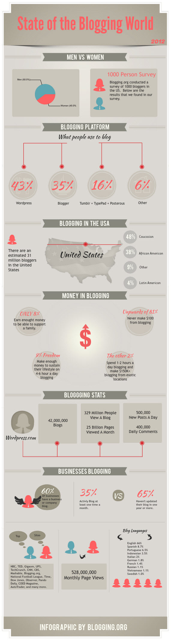 State-of-Blogging-in-2012